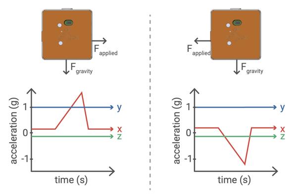 Acceleration - movement