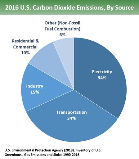 Carbon Dioxide Emissions Diagram