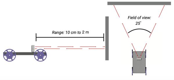 Rangefinder basics 2