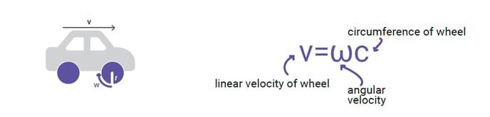 angular velocity 3