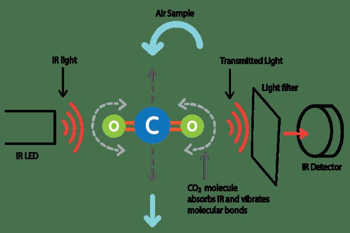 co2 sensor diagram