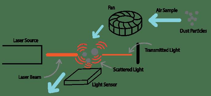 pm sensor diagram